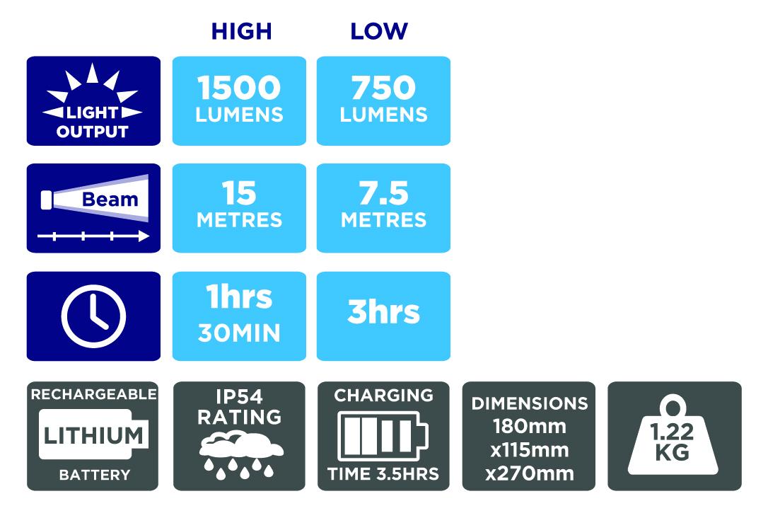 Galaxy 1500R data